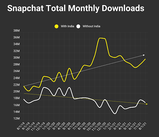 Snapchat total monthly downloads Chart