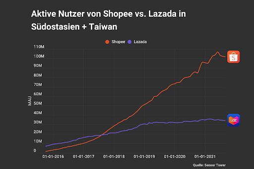 Aktive Nutzer Shopee Chart