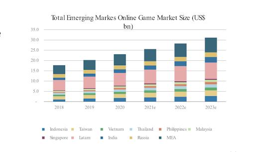 Erwartete Umsätze in Emerging Markets Online Gaming Markt