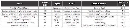 Führende eSports Events