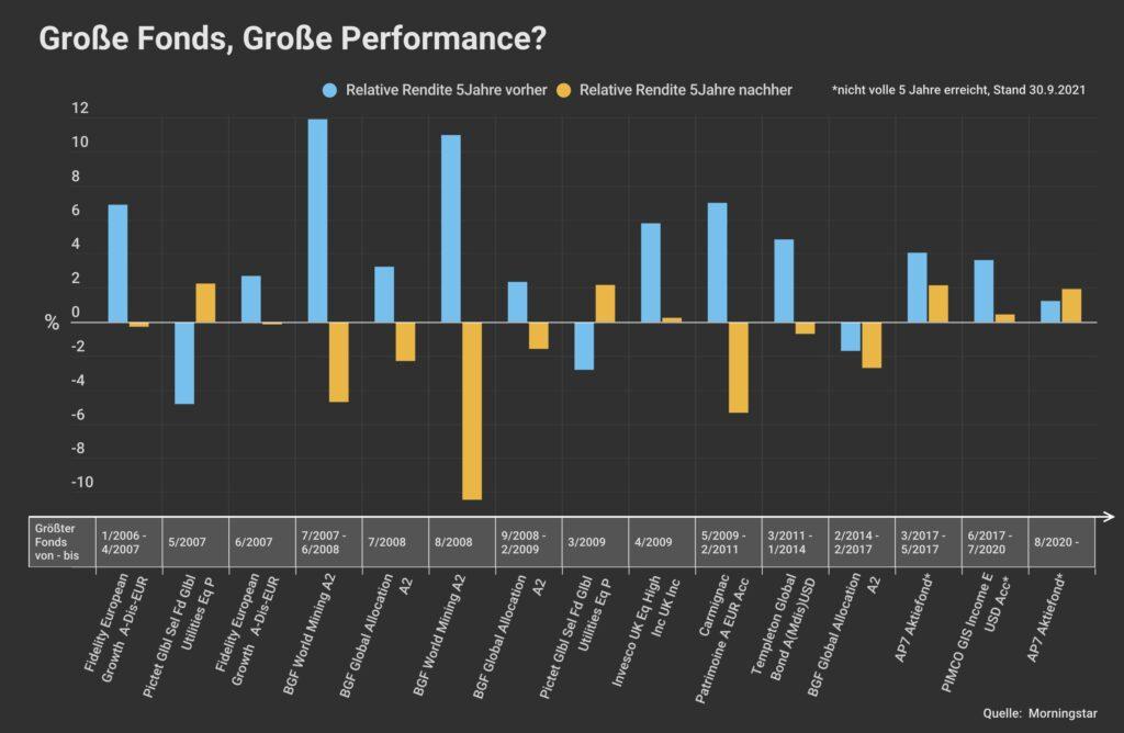 Giga-Fonds ohne Giga-Performance