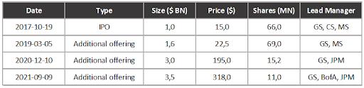 Sea Limited Kapitalrunden Übersicht