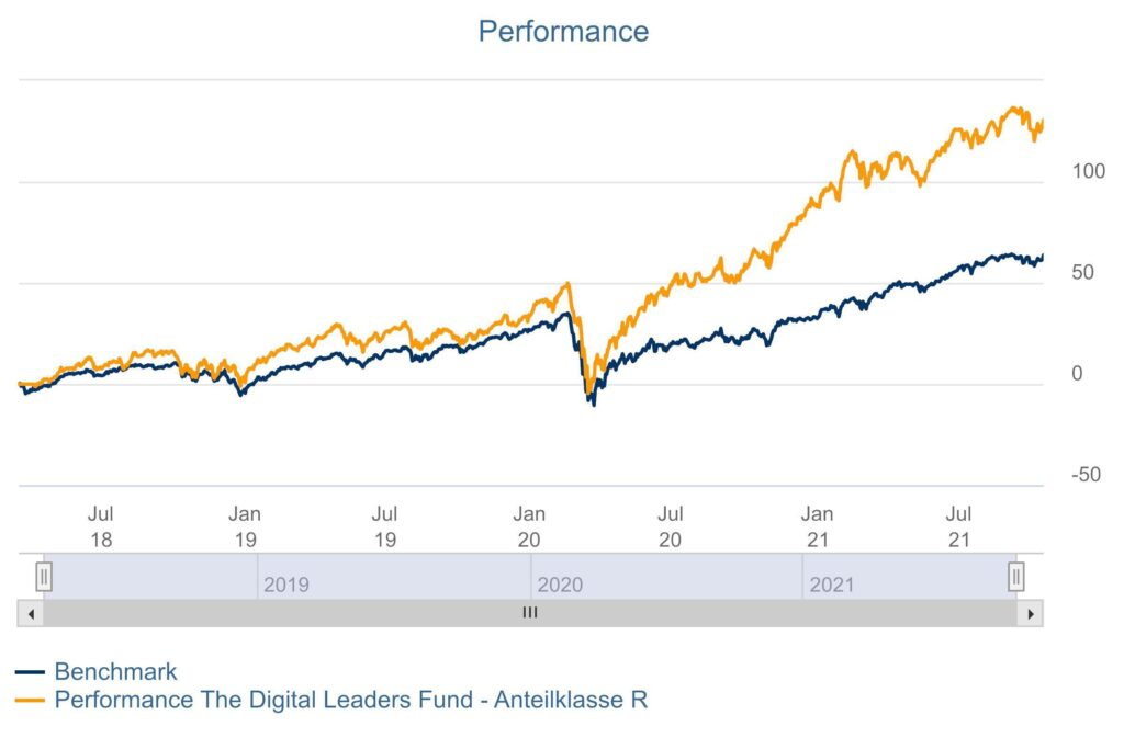 The Digital Leaders Fund Performance Chart