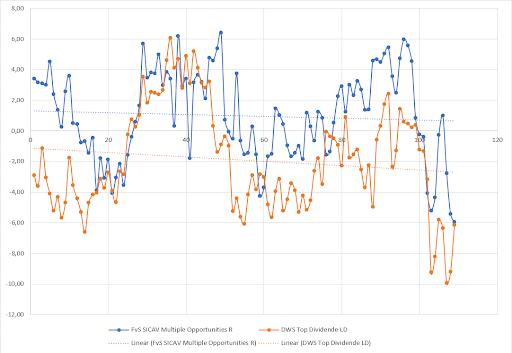 Volatile relative Performance FvS Multiple Opportunities und DWS Top Dividende Chart